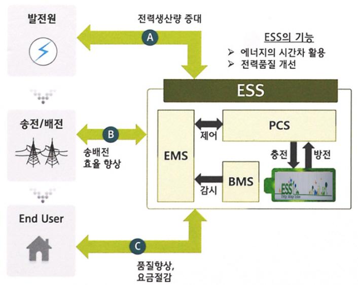 ESS시스템구성도, 에너지 저장시스템_유스엠(주).jpg